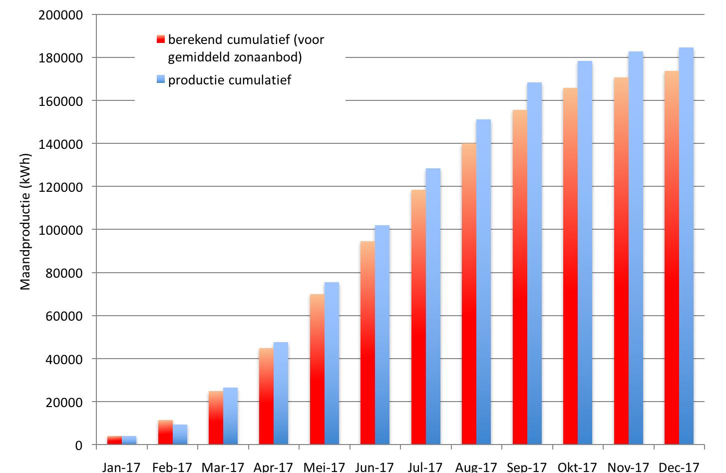 WOZ grafiek cumulatieve jaarproductie 2017